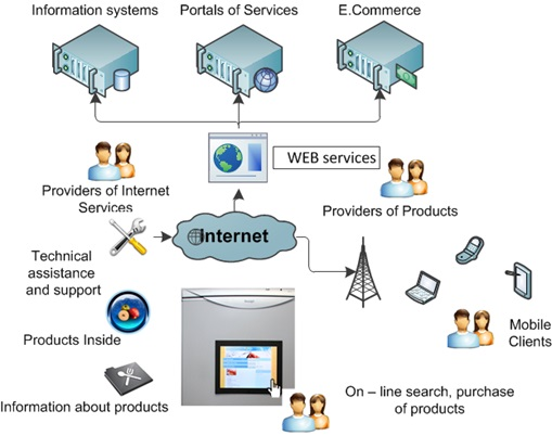 Research, design and development of Smart Systems and the Internet of Things technologies.